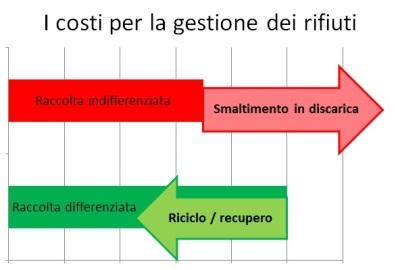 costi_gestione_rifiuti