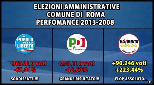 comunali-roma-2013