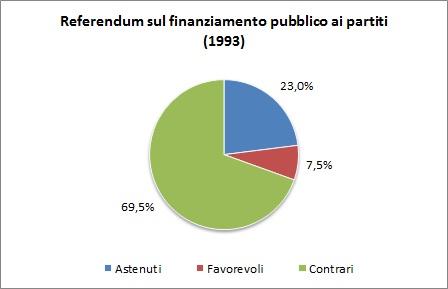 referendum93finanziamentopartiti