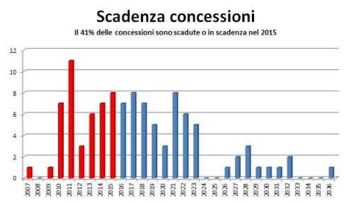 scadenza_conc