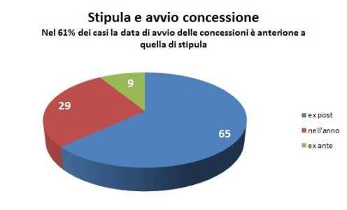 stipula_avvio_conc