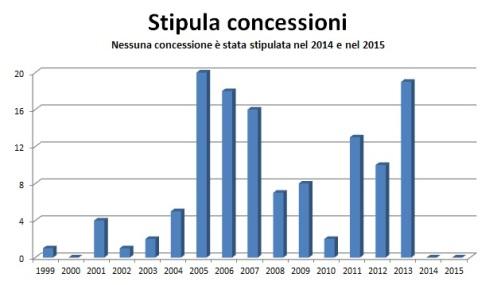 stipula_conc
